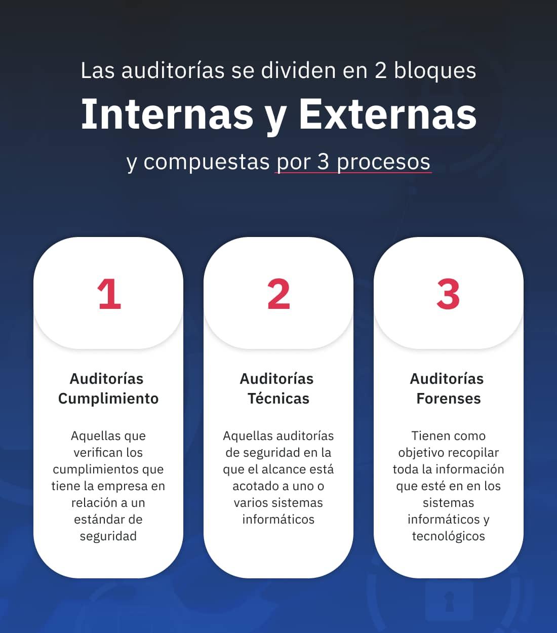 Auditoria de Seguridad Informatica - formatos y procesos