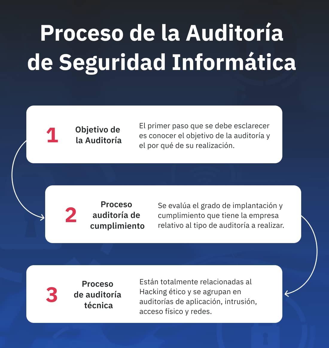 Proceso de la Auditoria de Seguridad Informatica
